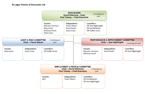 Board structure feb 2020.PNG