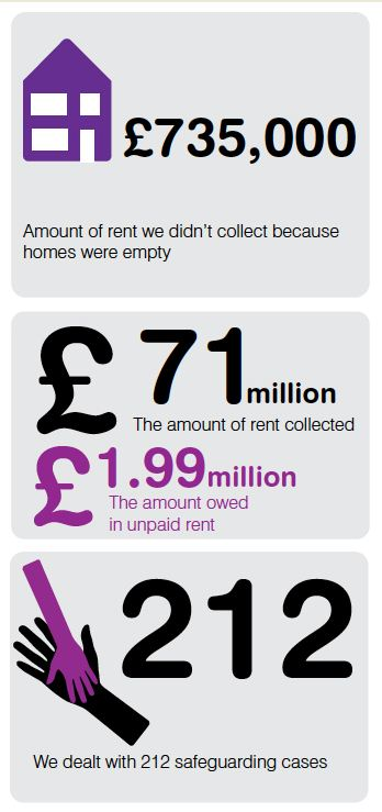 Image: tenancy facts and figures